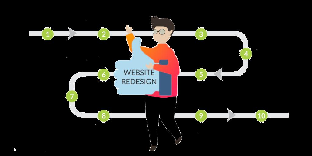 Website-Redesign-Process